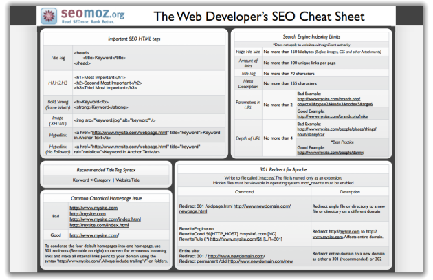 moz cheat sheet
