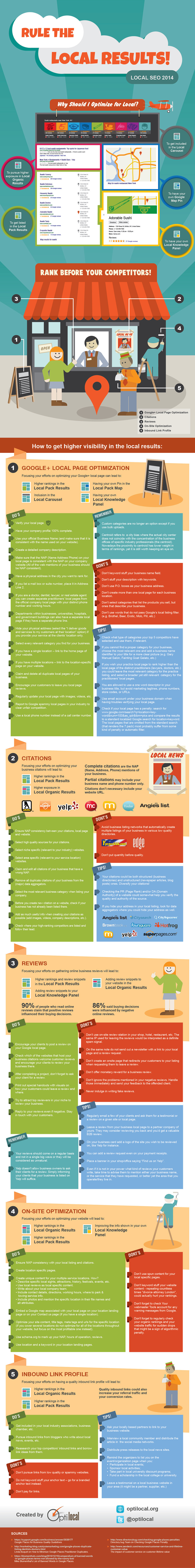 local seo infographic 2014