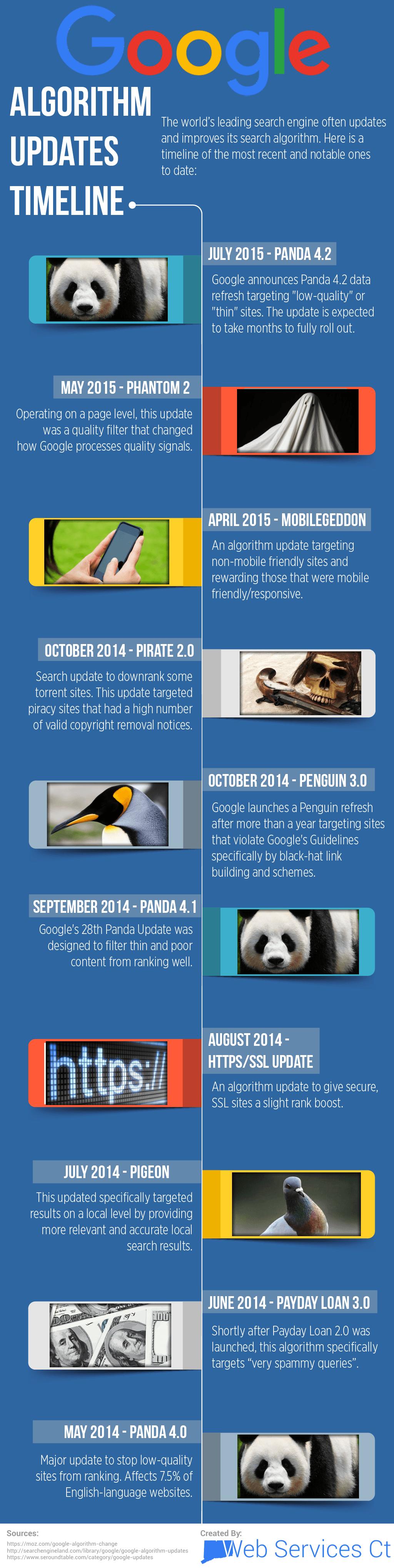 Google Algorithm Updates Timeline 2015 Infographic